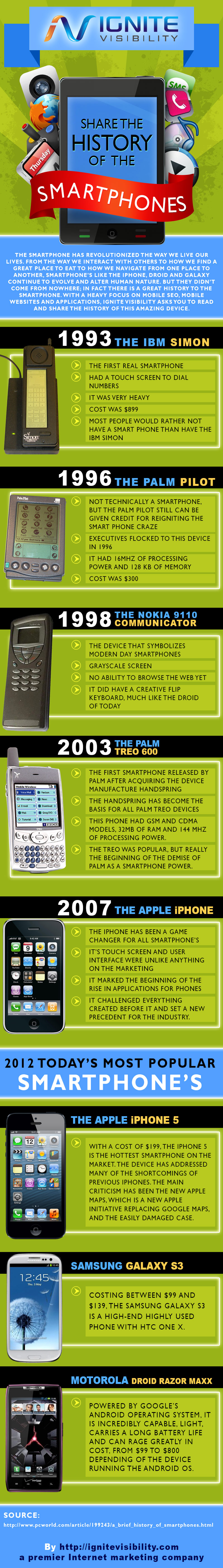 The History of the Smartphone