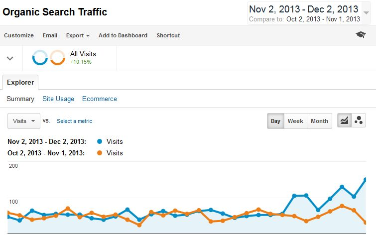 Client Traffic Report