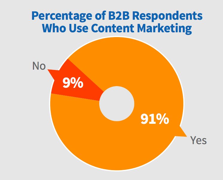91% of B2Bs have a content marketing in place