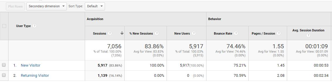 google analytics new vs returning user