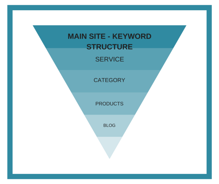 seo optimization keywords