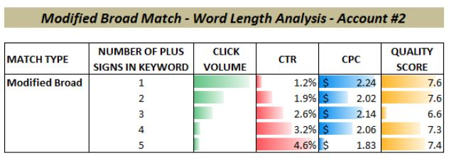 broad match modifier word length