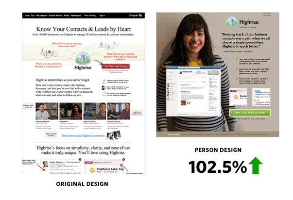 Try using a person on your CTA page. It certainly worked for Highrise.