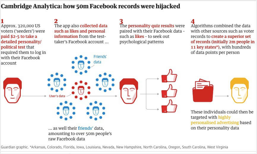 Cambridge Analytica breakdown, courtesy of The Guardian
