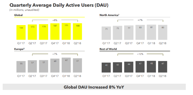 Snapchat's numbers decline