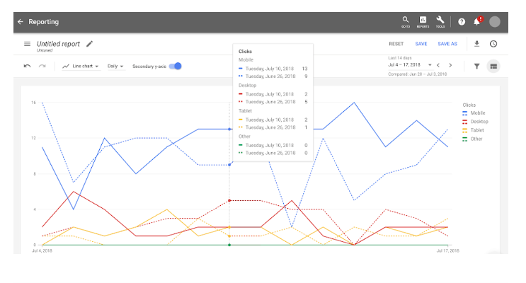 Google Ads Report Editor lets you compare ad performance over time