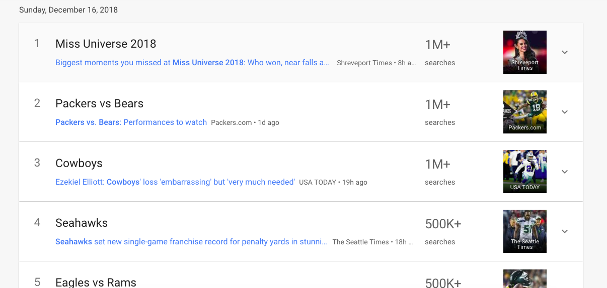 How to Use Google Trends: Trending searches