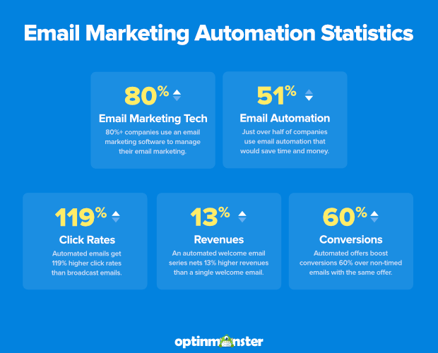 Marketing automation is incredibly effective when it comes to email. Image courtesy of OptinMonster