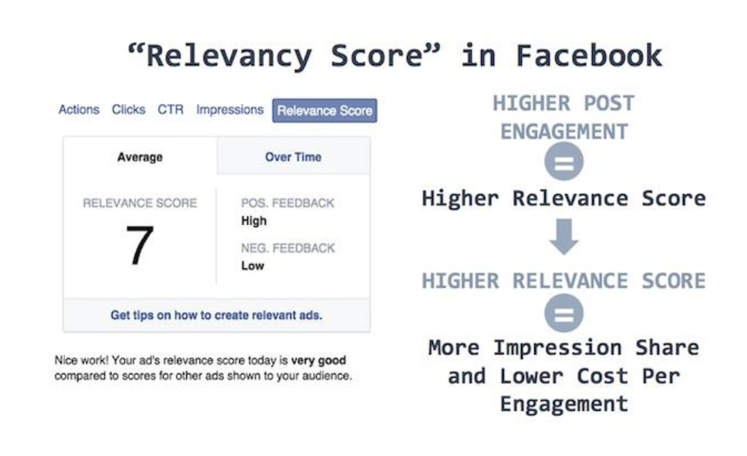 Promoting your best content can help increase your relevancy score on Facebook