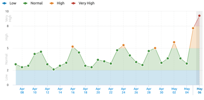 SEMrush Google May 2020 Core update results chart